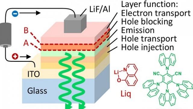 SPIE – LED – OLED – eficiencia – metales – iluminación - Japón