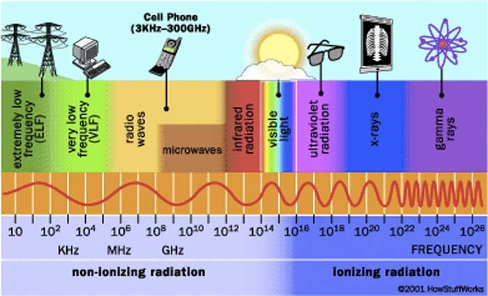Dispositivo - radiación electromagnética - campos electromagnéticos - UPM