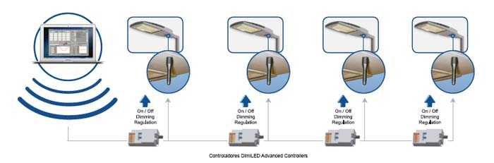 alumbrado público - DimiLED - ETI - control - luminaria - LED - driver
