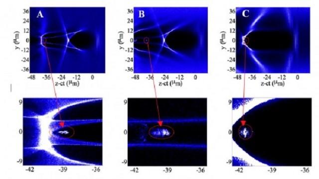 Láser - aceleradores de partículas – Wakefield - American Institute o Physics- Física- haz de luz