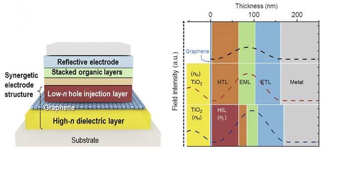 Electrodos - grafeno - OLED flexibles - OLED - Electrodo transparente - fotones
