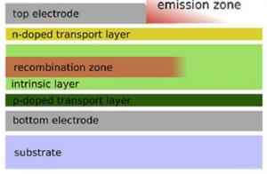 SPIE - LED – OLED – electrónica – fotónica - óptica