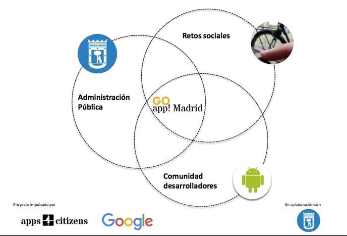 Go App Madrid, mejora medioambiental, movilidad, ciudad, Apps4citizens, Google, Ayuntamiento de Madrid