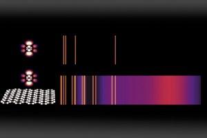 MIT - Science - luz - LED - láser - espectrogramas
