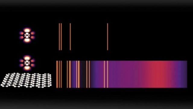 MIT - Science - luz - LED - láser - espectrogramas