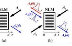 SPIE - luz - óptica - fotónica - hologramas