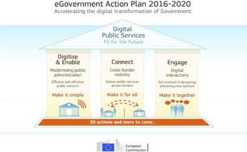 smart city - conecta - conectividad - digital - ciudadanos