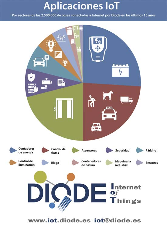 DIODE IoT- DIODE- IoT- conectado – Internet - Internet de las