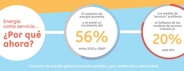 energía como servicio – energía - Current powered by GE