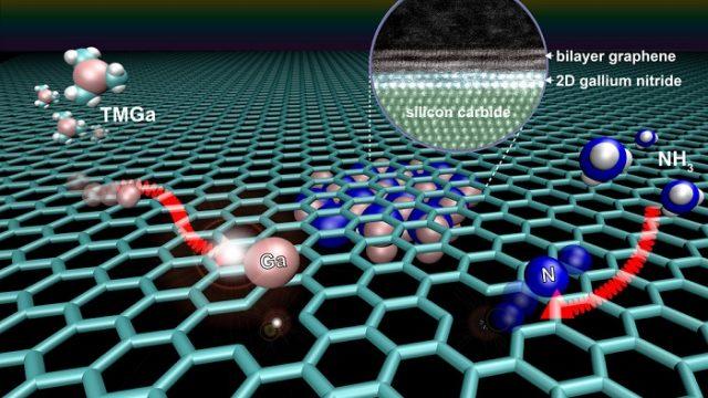 láser ultravioleta - sensores - electrónica - Universidad de Pennsylvania - Gallium Nitride