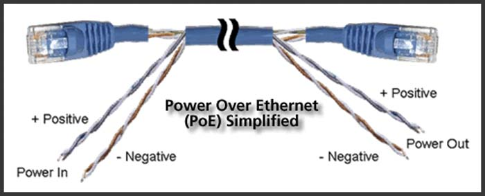 Human Centric Lighting - IoT - iluminación - PoE - Power over Ethernet - LED