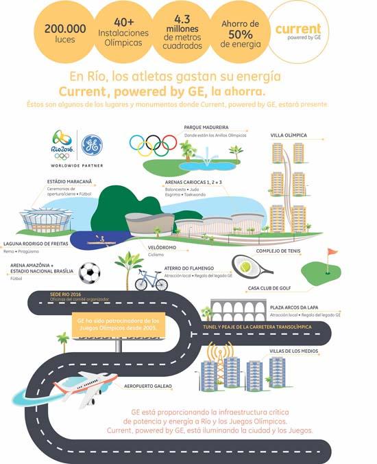 GE - iluminado - Juegos Olímpicos - Río - LED - Current - alumbrado