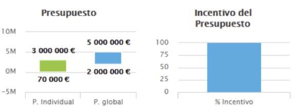 EMC - Europa- Financiación - oportunidades