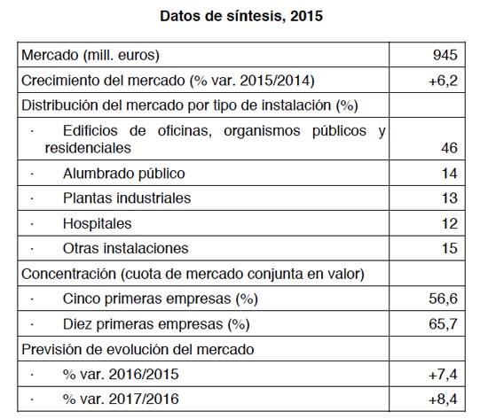Facturación - empresas de servicios energéticos - ESEs - DBK - empresas