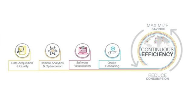 Schneider Electric, Continuous Efficiency