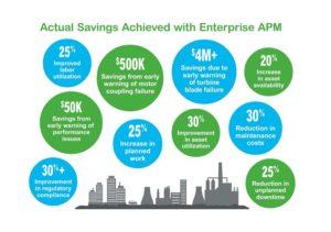 Schneider Electric, APM, Navigant Research