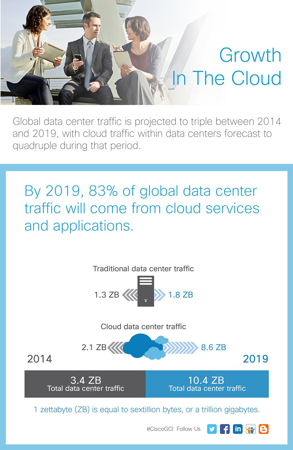 cisco, tráfico cloud, IoT, tráfico internet