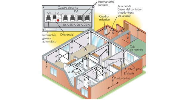 instalación eléctrica, manual instalación, APIEM