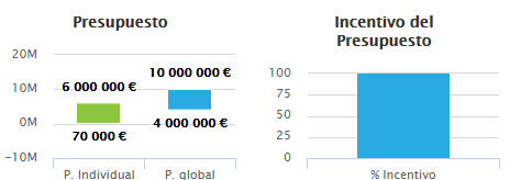 financiación europea, EMC