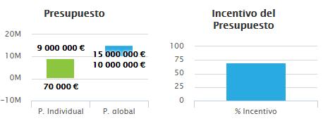financiación europea, EMC