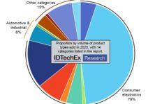 IDTechEx, sensors, market