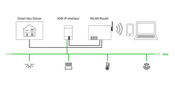 Esquema de control con Smart Visu Server