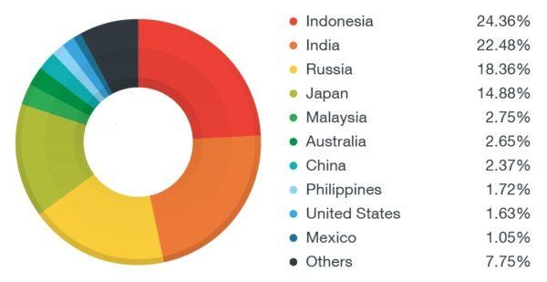 Países con mayores detecciones de ransomware móvil en 2016.