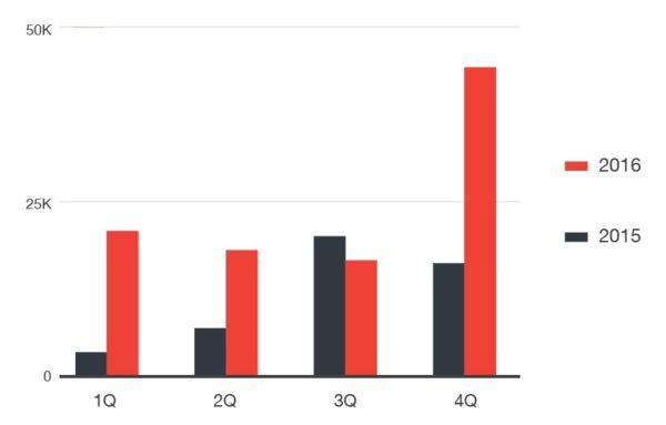 Comparación de muestras de ransomware móvil analizadas en 2015 y 2016.