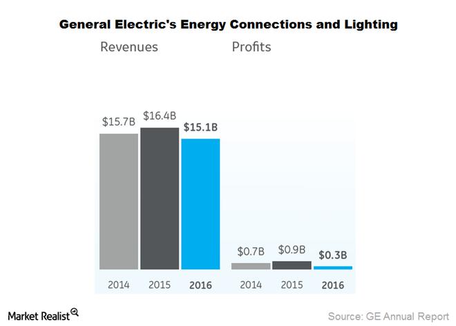 General electric planea vender su negocio de iluminaci n de consumo smart lighting - General electric iluminacion ...