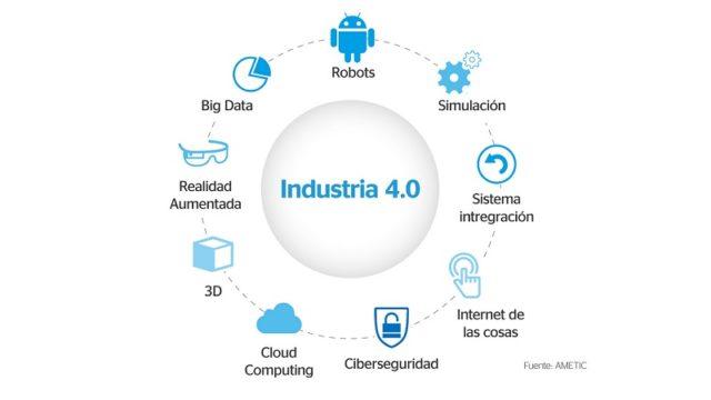 industria 4.0, IoT