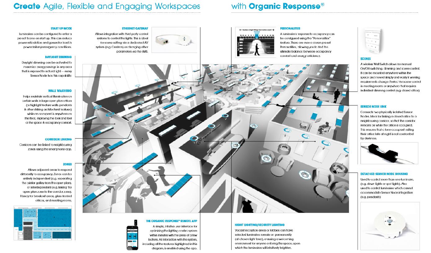 OrganicResponse_infografía, Organic Response, Feilo Sylvania, control iluminación