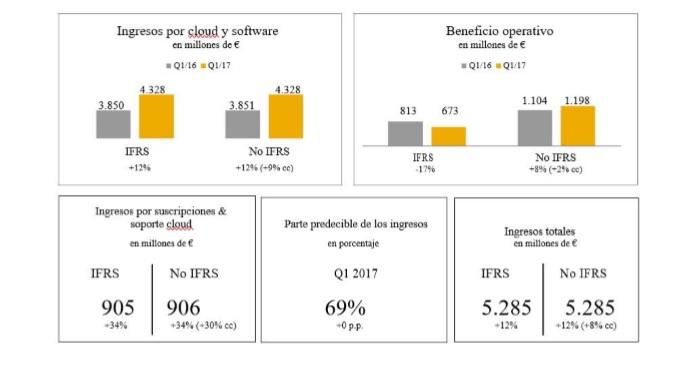 SAP, financiero