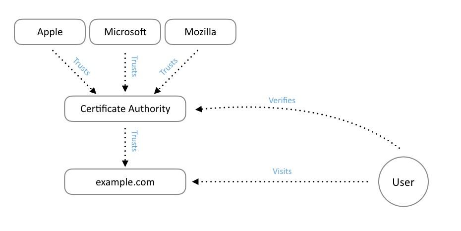 esquema seguridad internet, HTTPS