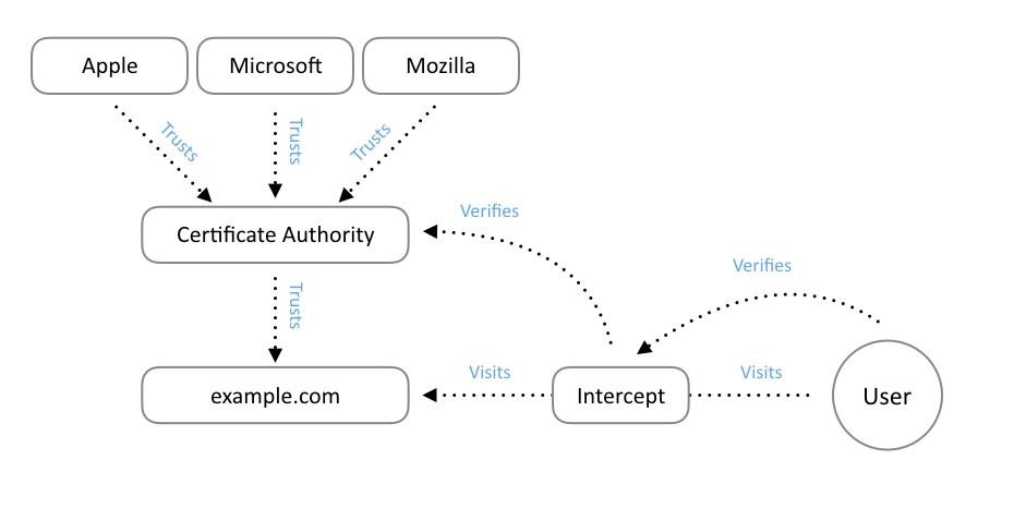esquema seguridad internet2, HTTPS