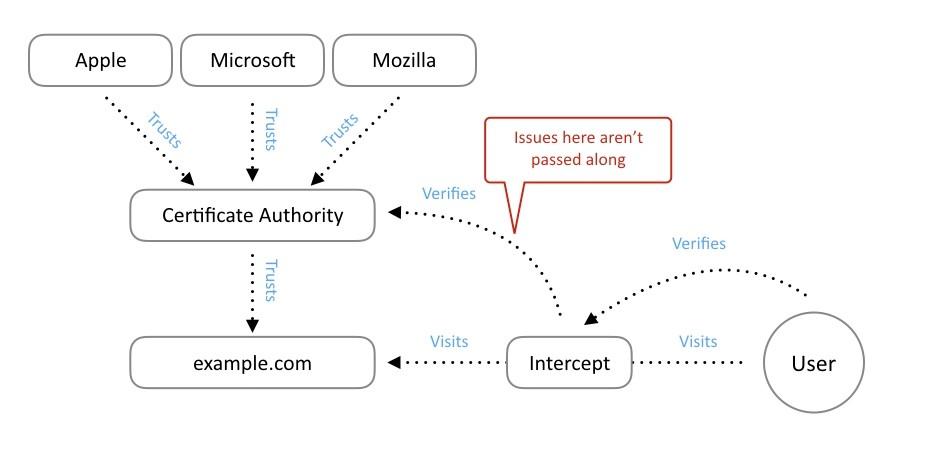 HTTPS, Figura 3: Diagrama de la cadena de confianza del certificado SSL/TLS con interceptación y el caso destacado