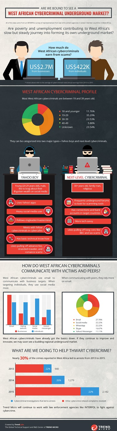 Cybercrime-in-West-Africa-Trend Micro_h, cibercrimen