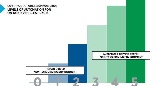 Niveles de Autonomía. Fuente: http://www.sae.org/