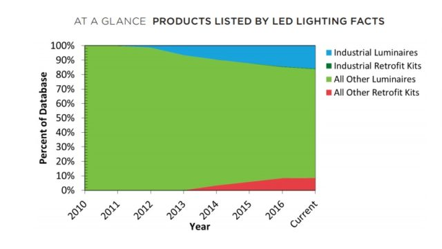 LED, lighting, DOE, Industrial