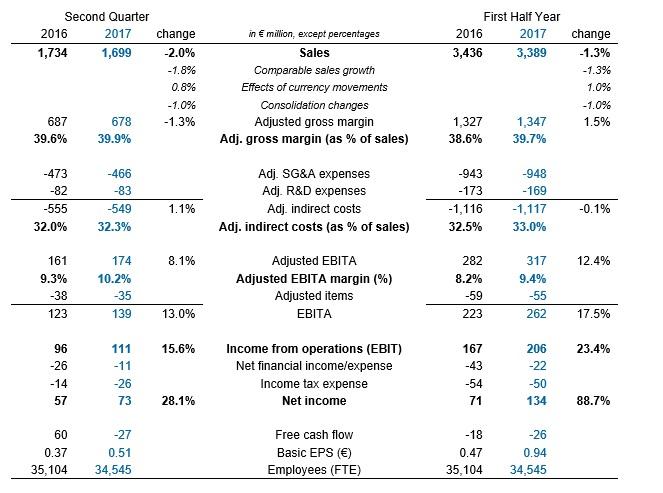 Philips Lighting, Financial Report