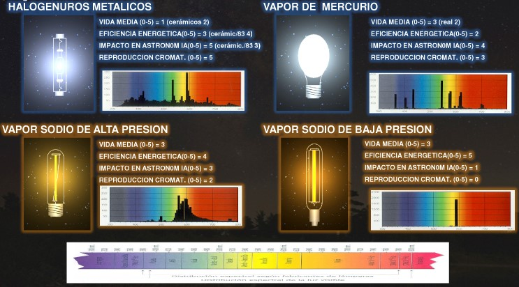 luz, contaminación lumínica