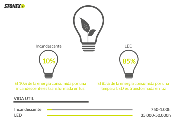 LED, eficiencia energética, iluminación