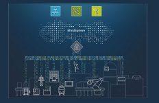 MindSphere, IoT, Cloud, Siemens