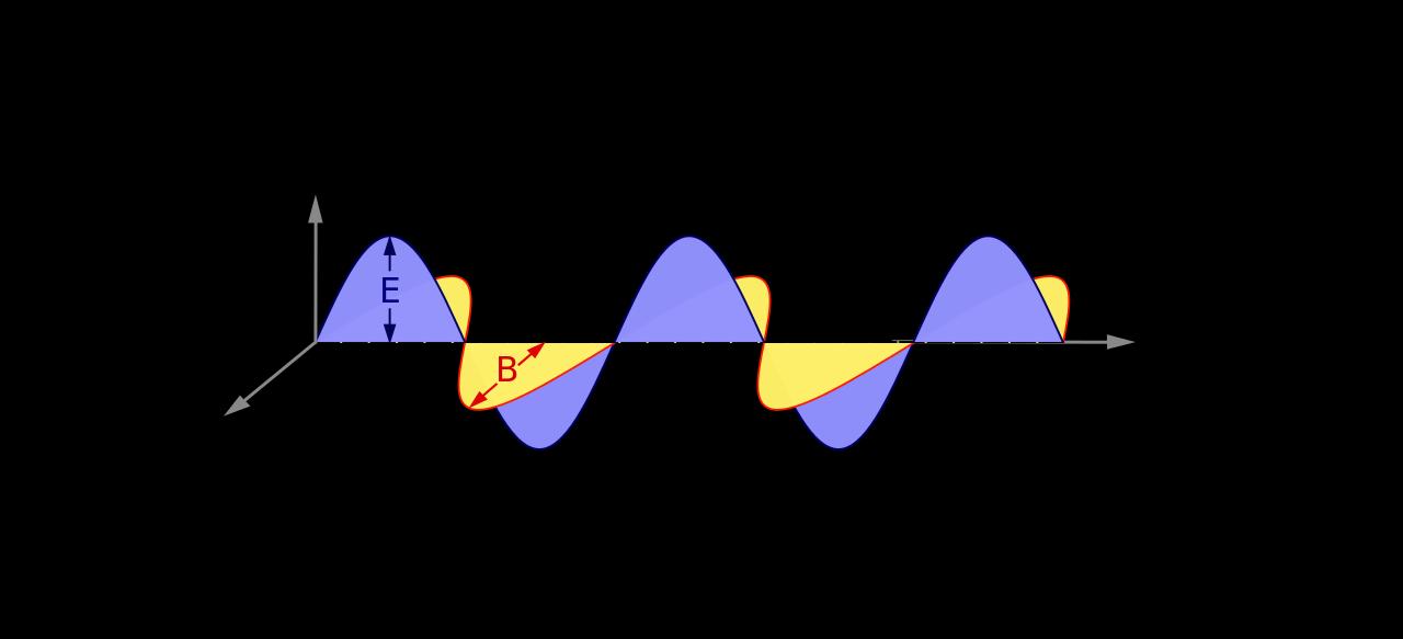 ondas electromagnéticas, invisibilidad
