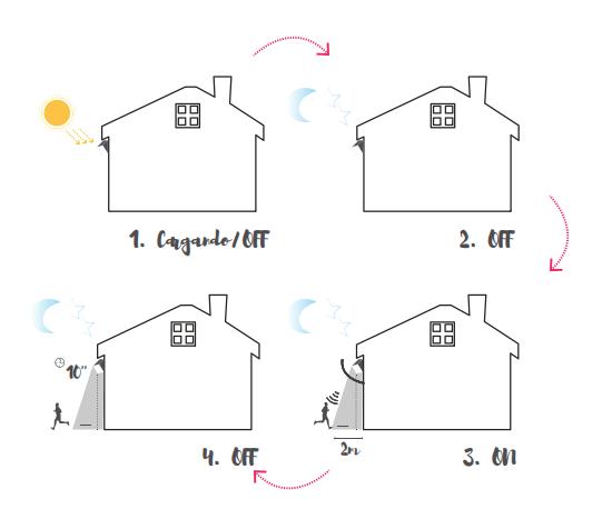luminarias solares, solar fotovoltaica, Sulion