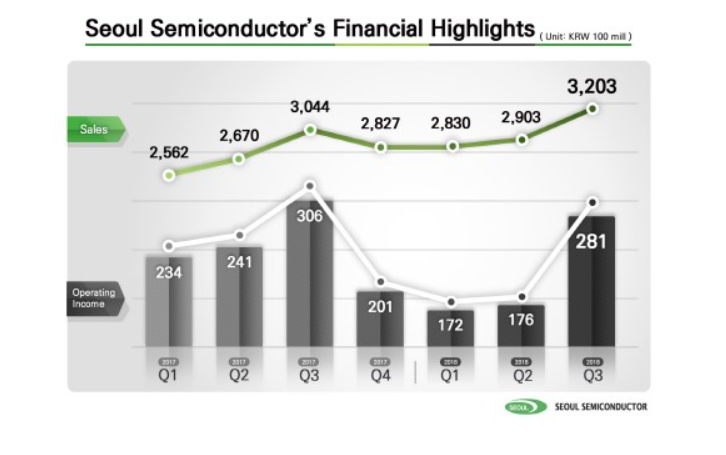 Seoul Semiconductor, LED, mercado, ventas