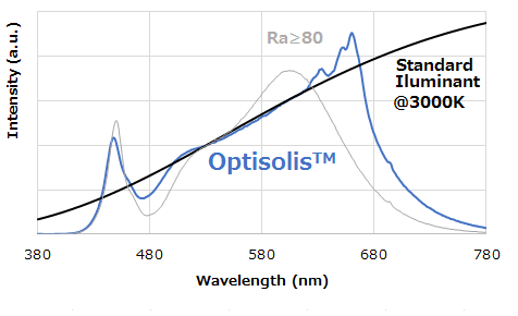 Nichia, LED, COB, Optosilis