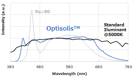 Nichia, Optisolis, LED, COB
