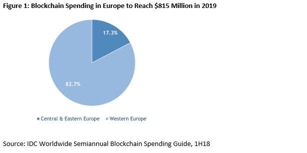blockchain, europa, inversión, IDC