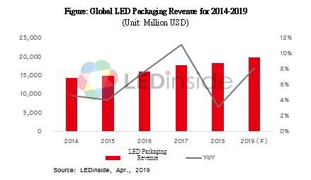 fabricantes de LED, LED, iluminación LEDinside