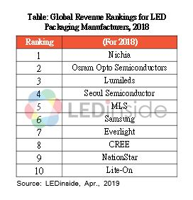 fabricantes de LED, LED, iluminación, LEDinside
